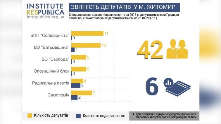 Чи звітують депутати Житомирської міськради про свою діяльність?